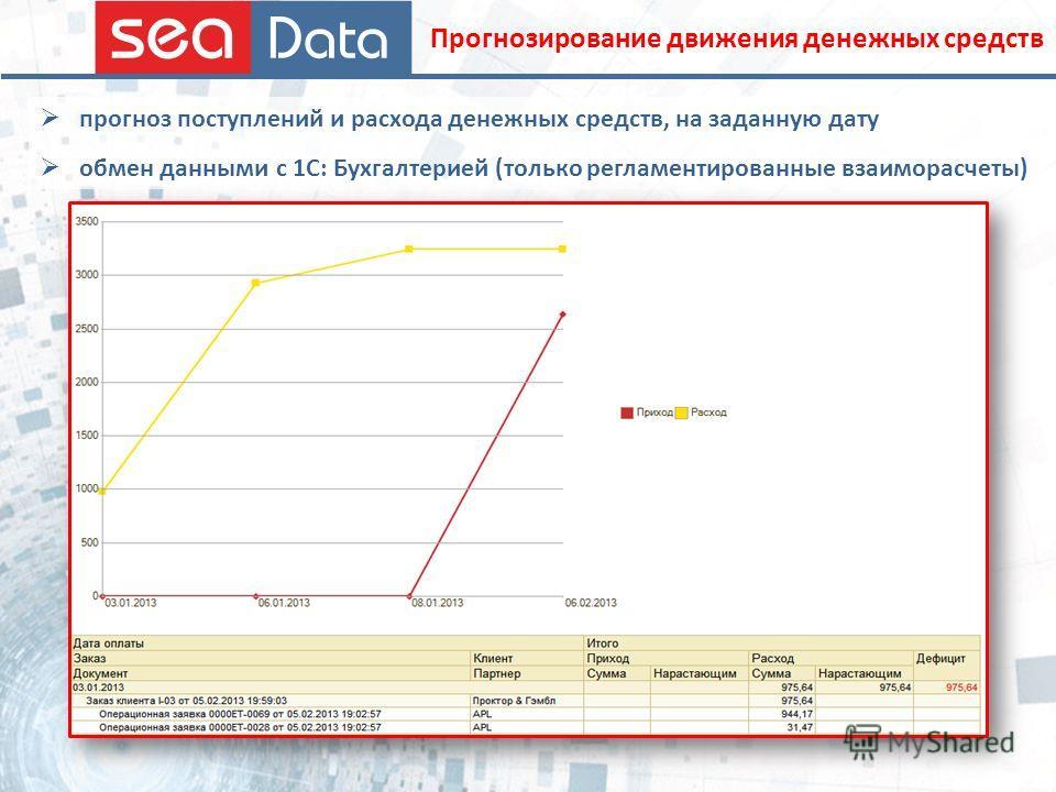 прогноз поступлений и расхода денежных средств, на заданную дату обмен данными с 1С: Бухгалтерией (только регламентированные взаиморасчеты) Прогнозирование движения денежных средств