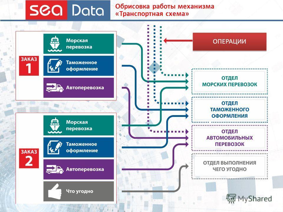 Обрисовка работы механизма «Транспортная схема» ОПЕРАЦИИ