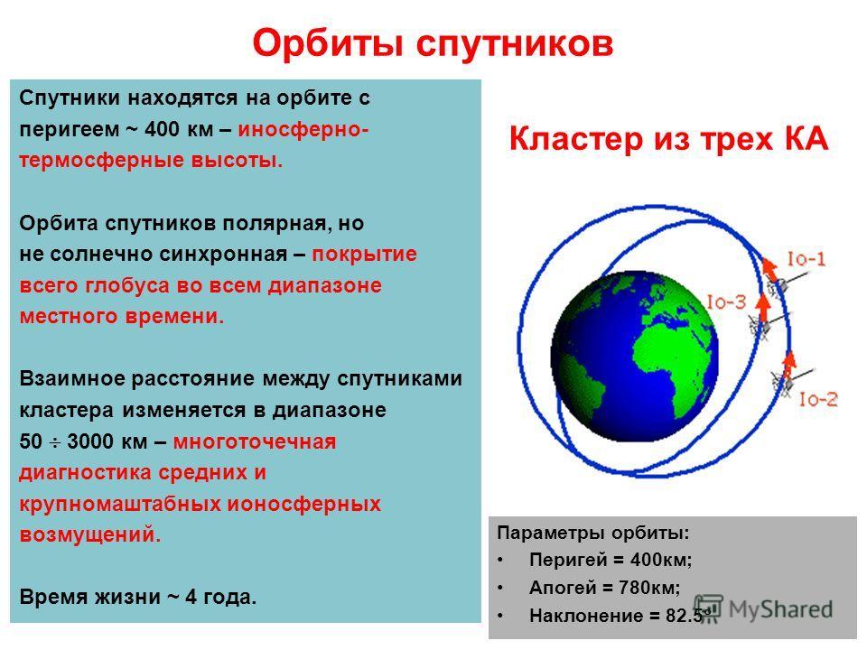 Орбиты спутников Спутники находятся на орбите с перигеем ~ 400 км – иносферно- термосферные высоты. Орбита спутников полярная, но не солнечно синхронная – покрытие всего глобуса во всем диапазоне местного времени. Взаимное расстояние между спутниками