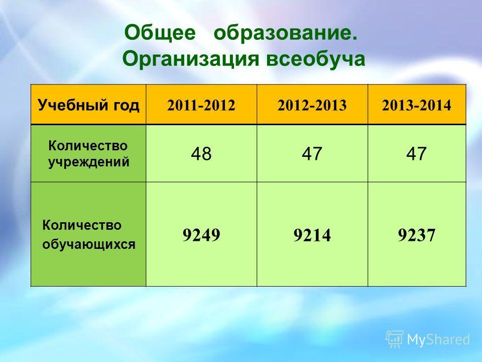 Общее образование. Организация всеобуча Учебный год 2011-20122012-20132013-2014 Количество учреждений 4847 Количество обучающихся 924992149237