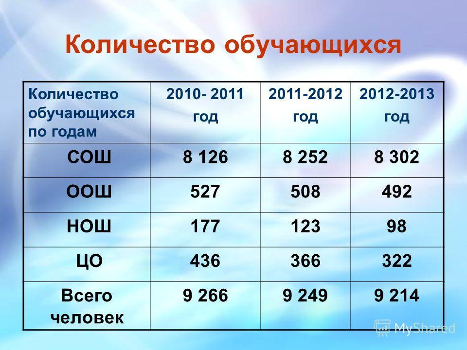 Количество обучающихся Количество обучающихся по годам 2010- 2011 год 2011-2012 год 2012-2013 год СОШ8 1268 2528 302 ООШ527508492 НОШ17712398 ЦО436366322 Всего человек 9 2669 2499 214