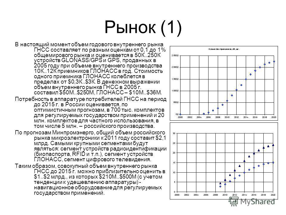Рынок (1) В настоящий момент объем годового внутреннего рынка ГНСС составляет по разным оценкам от 0,1 до 1% общемирового рынка и оценивается в 50К..250К устройств GLONASS/GPS и GPS, проданных в 2005 году при объеме внутреннего производства 10К..12К