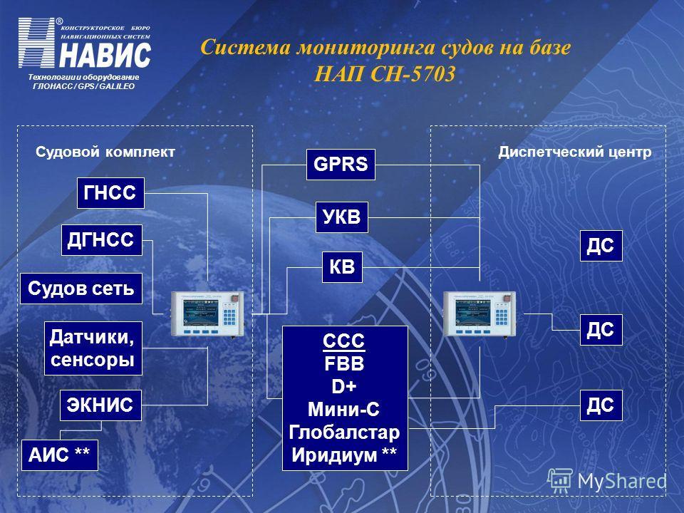 Технологии и оборудование ГЛОНАСС / GPS / GALILEO ГНСС ДГНСС ЭКНИС АИС ** Датчики, сенсоры GPRS УКВ КВ ССС FBB D+ Мини-С Глобалстар Иридиум ** ДС Система мониторинга судов на базе НАП СН-5703 Судовой комплект Диспетческий центр Судов сеть