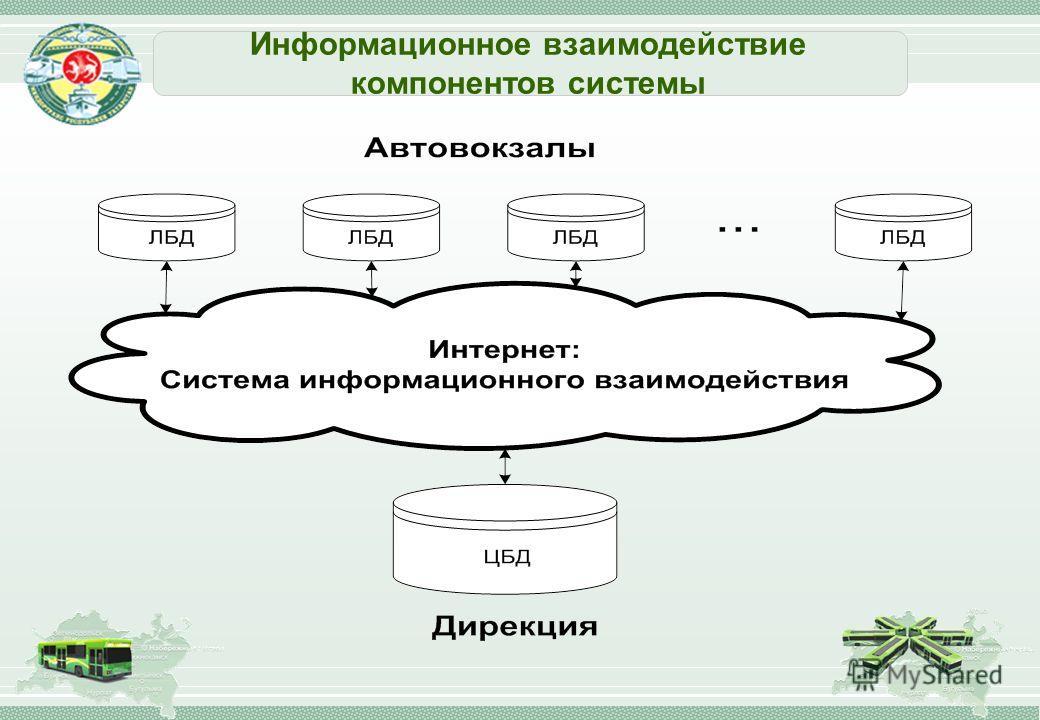Информационное взаимодействие компонентов системы
