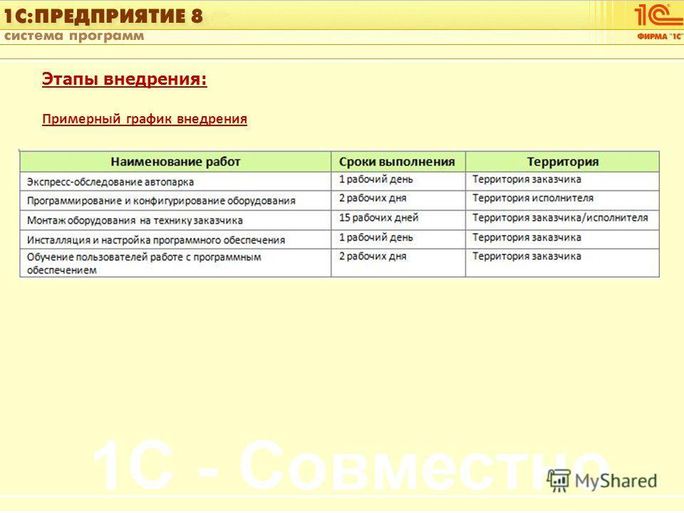 1С:Управление автотранспортом Слайд 19 из [60] Этапы внедрения: Примерный график внедрения