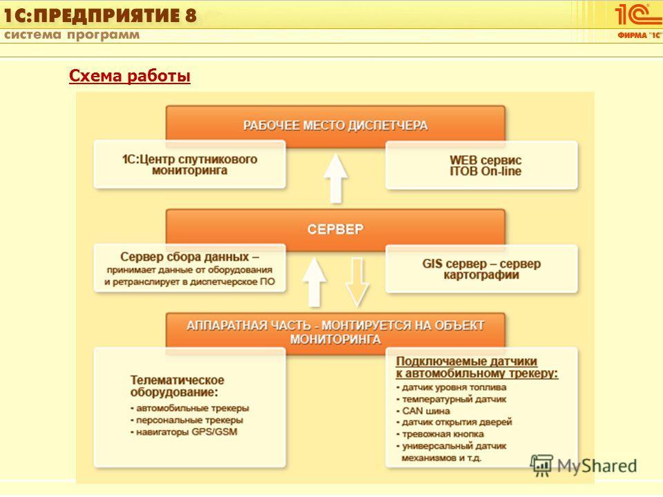 1С:Управление автотранспортом Слайд 5 из [60] Схема работы