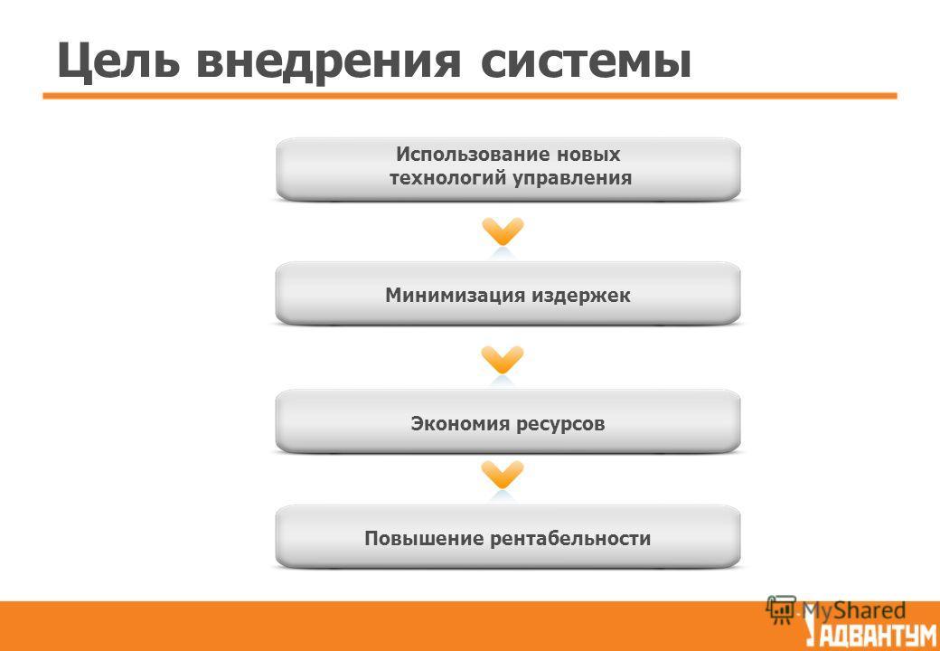 Цель внедрения системы Использование новых технологий управления Минимизация издержек Экономия ресурсов Повышение рентабельности