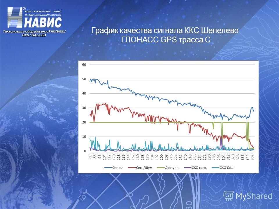 Технологии и оборудование ГЛОНАСС / GPS / GALILEO График качества сигнала ККС Шепелево ГЛОНАСС GPS трасса С