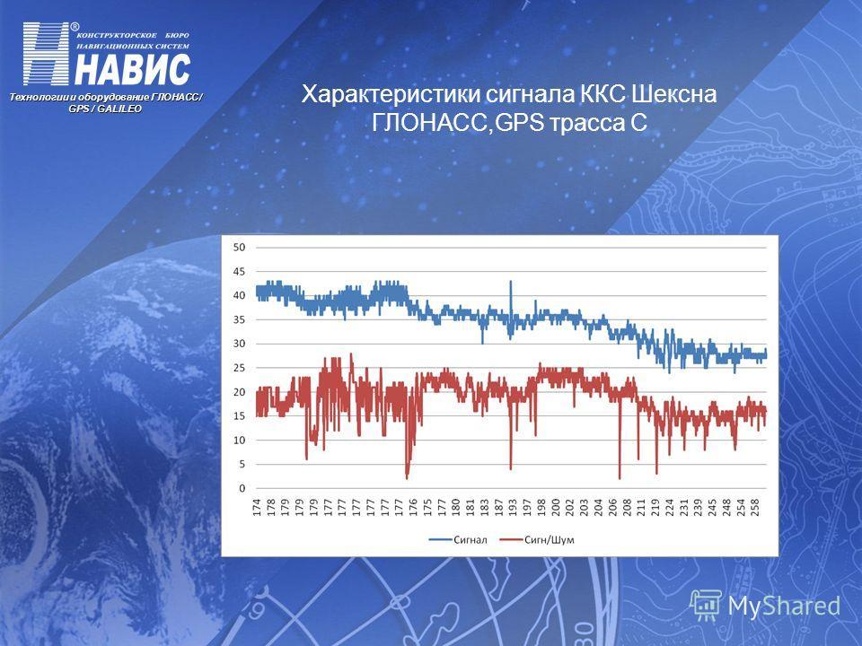Технологии и оборудование ГЛОНАСС / GPS / GALILEO Характеристики сигнала ККС Шексна ГЛОНАСС,GPS трасса С