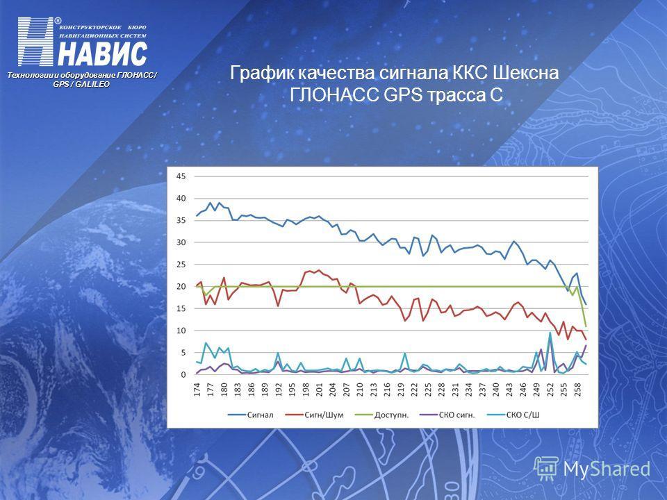 Технологии и оборудование ГЛОНАСС / GPS / GALILEO График качества сигнала ККС Шексна ГЛОНАСС GPS трасса С
