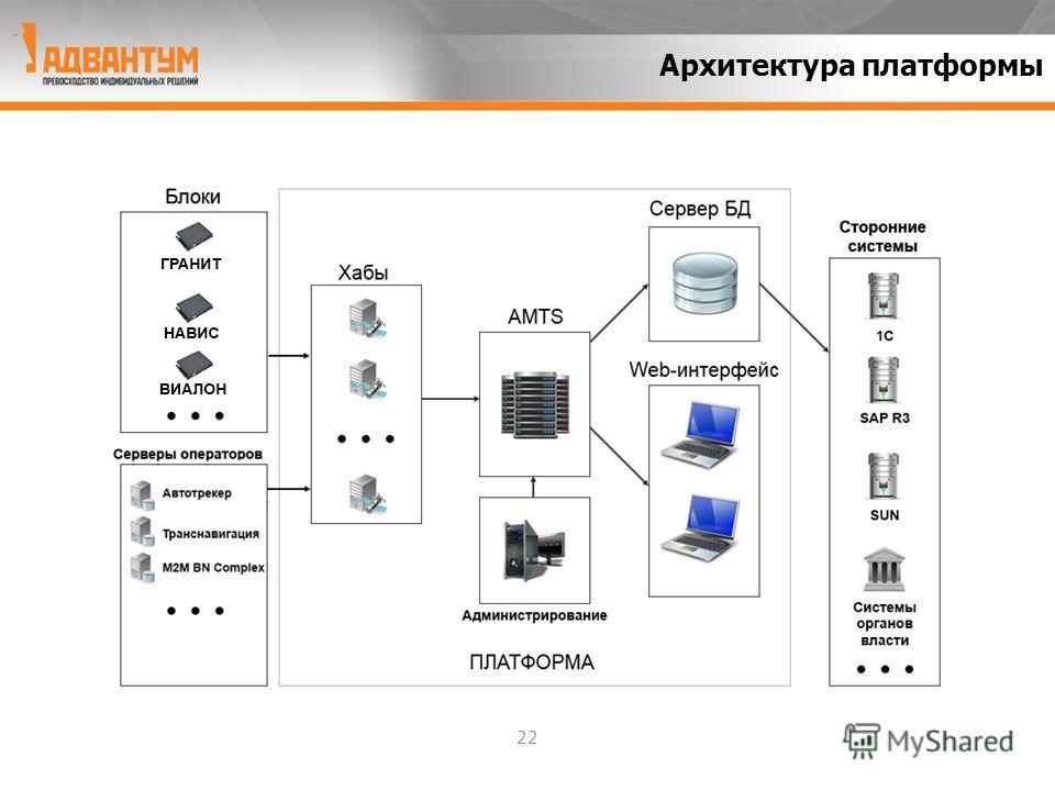 22 Архитектура платформы