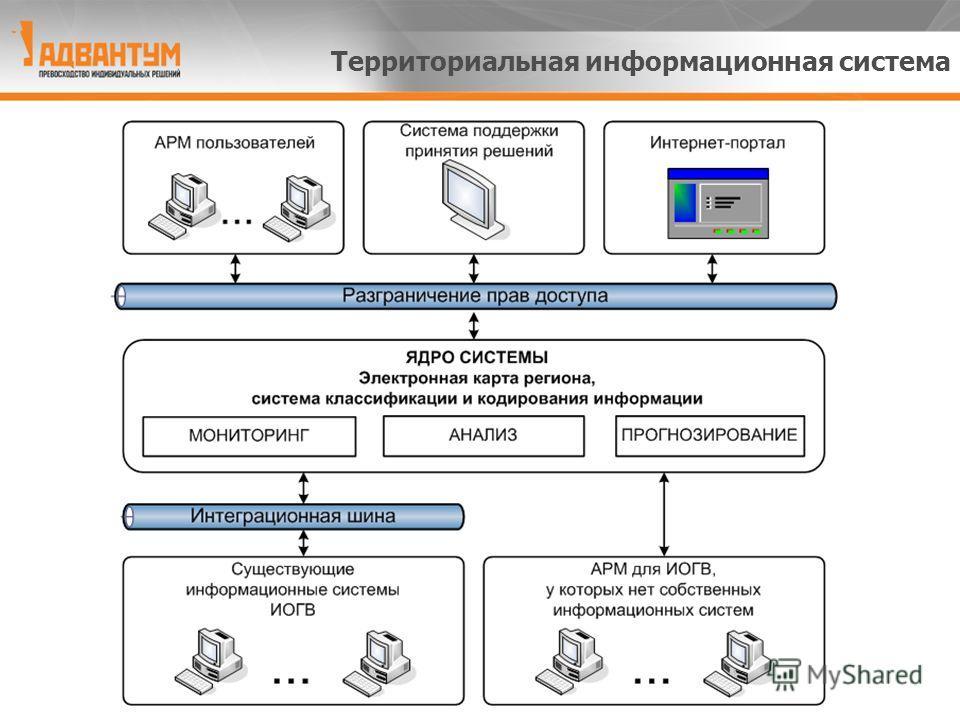 Территориальная информационная система