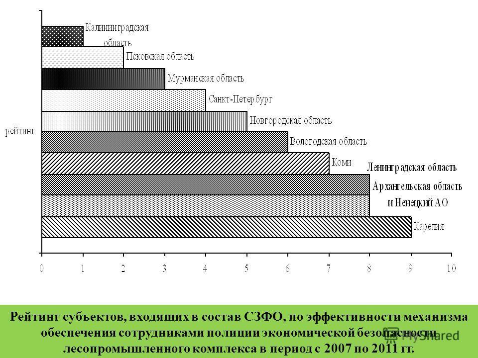 Рейтинг субъектов, входящих в состав СЗФО, по эффективности механизма обеспечения сотрудниками полиции экономической безопасности лесопромышленного комплекса в период с 2007 по 2011 гг.