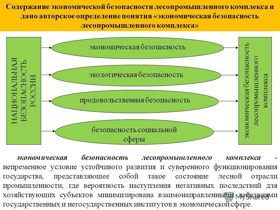 НАЦИОНАЛЬНАЯ БЕЗОПАСНОСТЬ РОССИИ экономическая безопасность лесопромышленного комплекса продовольственная безопасность экологическая безопасность безопасность социальной сферы экономическая безопасность лесопромышленного комплекса - непременное услов