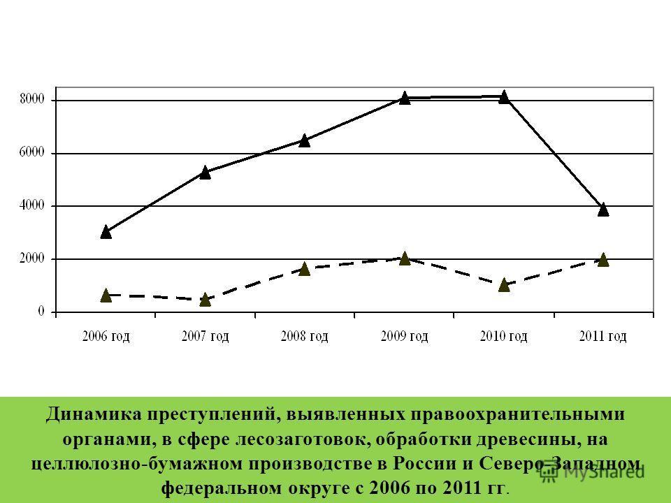 Динамика преступлений, выявленных правоохранительными органами, в сфере лесозаготовок, обработки древесины, на целлюлозно-бумажном производстве в России и Северо-Западном федеральном округе с 2006 по 2011 гг.