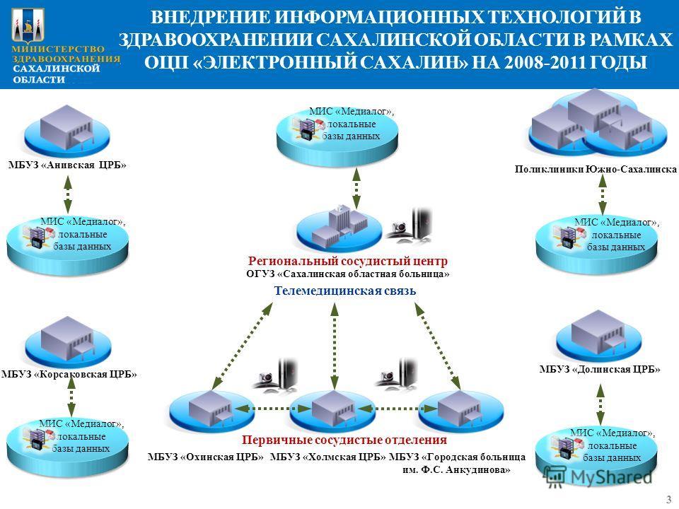 ВНЕДРЕНИЕ ИНФОРМАЦИОННЫХ ТЕХНОЛОГИЙ В ЗДРАВООХРАНЕНИИ САХАЛИНСКОЙ ОБЛАСТИ В РАМКАХ ОЦП «ЭЛЕКТРОННЫЙ САХАЛИН» НА 2008-2011 ГОДЫ 3 МБУЗ «Корсаковская ЦРБ» МИС «Медиалог», локальные базы данных МБУЗ «Анивская ЦРБ» МИС «Медиалог», локальные базы данных М