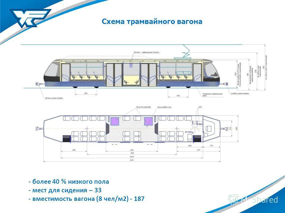Схема трамвайного вагона - более 40 % низкого пола - мест для сидения – 33 - вместимость вагона (8 чел/м 2) - 187