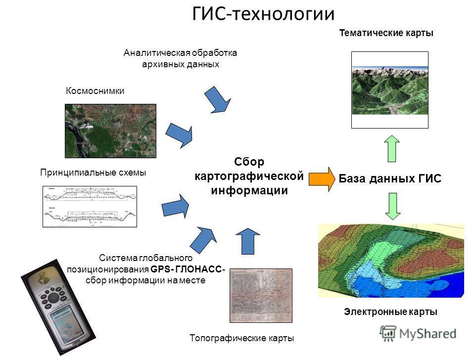 карты Принципиальные схемы