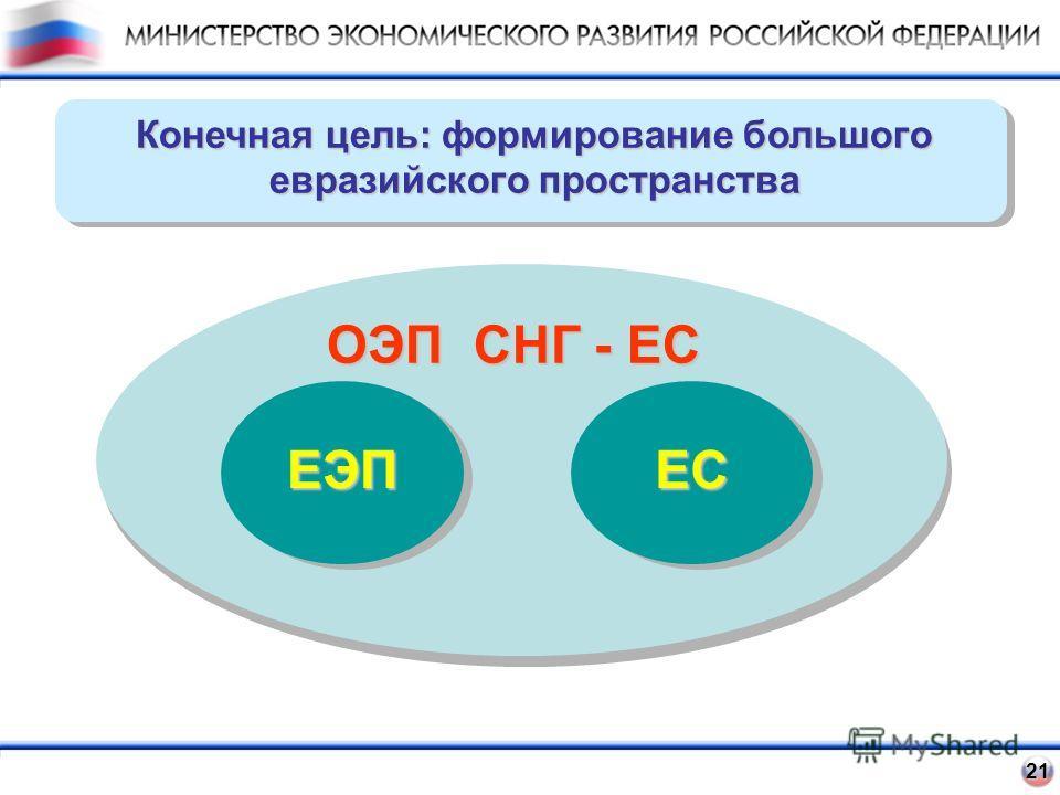 21 21 Конечная цель: формирование большого евразийского пространства ОЭП СНГ - ЕС ЕЭПЕС