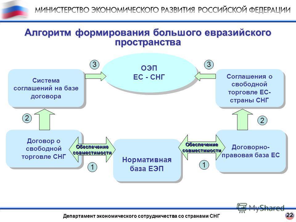 22 Алгоритм формирования большого евразийского пространства Департамент экономического сотрудничества со странами СНГ Договор о свободной торговле СНГ Нормативная база ЕЭП Договорно- правовая база ЕС Система соглашений на базе договора Соглашения о с