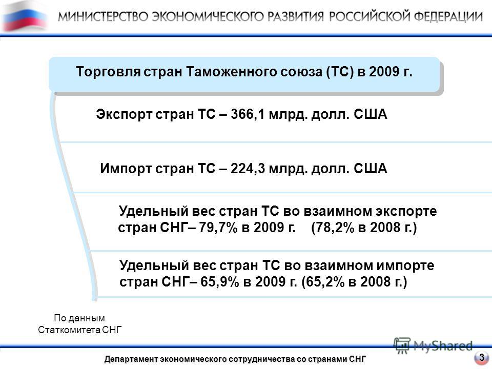 Торговля стран Таможенного союза (ТС) в 2009 г. 3 Удельный вес стран ТС во взаимном экспорте стран СНГ– 79,7% в 2009 г. (78,2% в 2008 г.) Удельный вес стран ТС во взаимном импорте стран СНГ– 65,9% в 2009 г. (65,2% в 2008 г.) Экспорт стран ТС – 366,1
