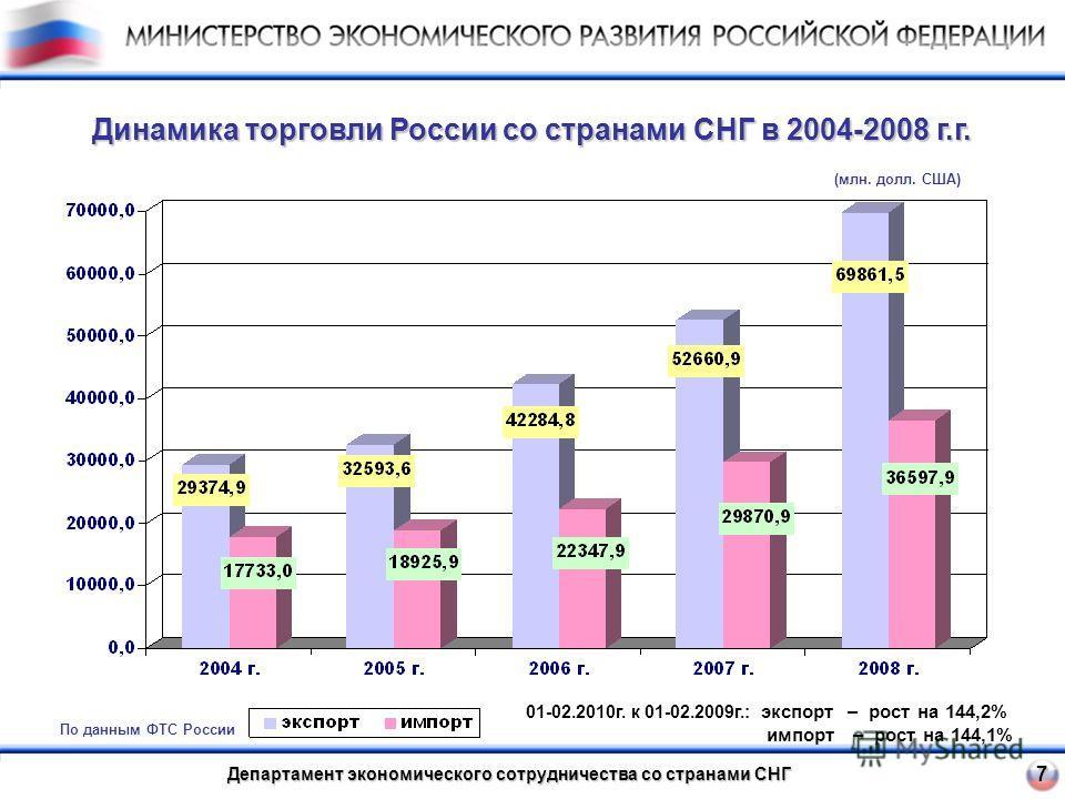 Департамент экономического сотрудничества со странами СНГ 7 Динамика торговли России со странами СНГ в 2004-2008 г.г. По данным ФТС России (млн. долл. США) 01-02.2010 г. к 01-02.2009 г.: экспорт – рост на 144,2% импорт – рост на 144,1%