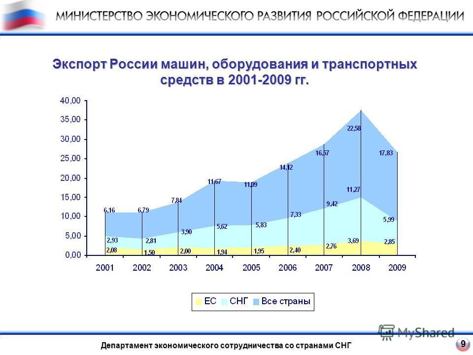 Экспорт России машин, оборудования и транспортных средств в 2001-2009 гг. 9 Департамент экономического сотрудничества со странами СНГ