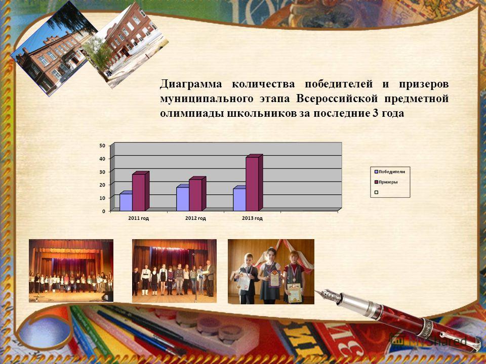 Диаграмма количества победителей и призеров муниципального этапа Всероссийской предметной олимпиады школьников за последние 3 года