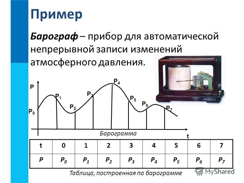 Барограф – прибор для автоматической непрерывной записи изменений атмосферного давления. Пример P P0P0 P1P1 P2P2 P3P3 P4P4 P5P5 P6P6 P7P7 t Барограмма t01234567 PP0P0 P1P1 P2P2 P3P3 P4P4 P5P5 P6P6 P7P7 Таблица, построенная по барограмме