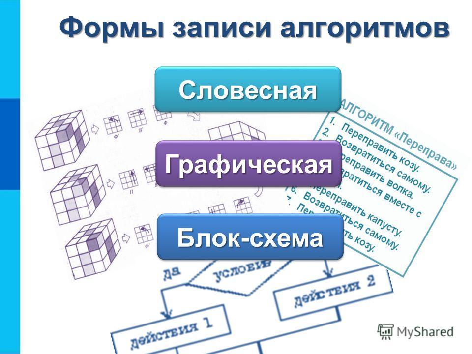 Формы записи алгоритмов Словесная Словесная Графическая Графическая Блок-схема Блок-схема