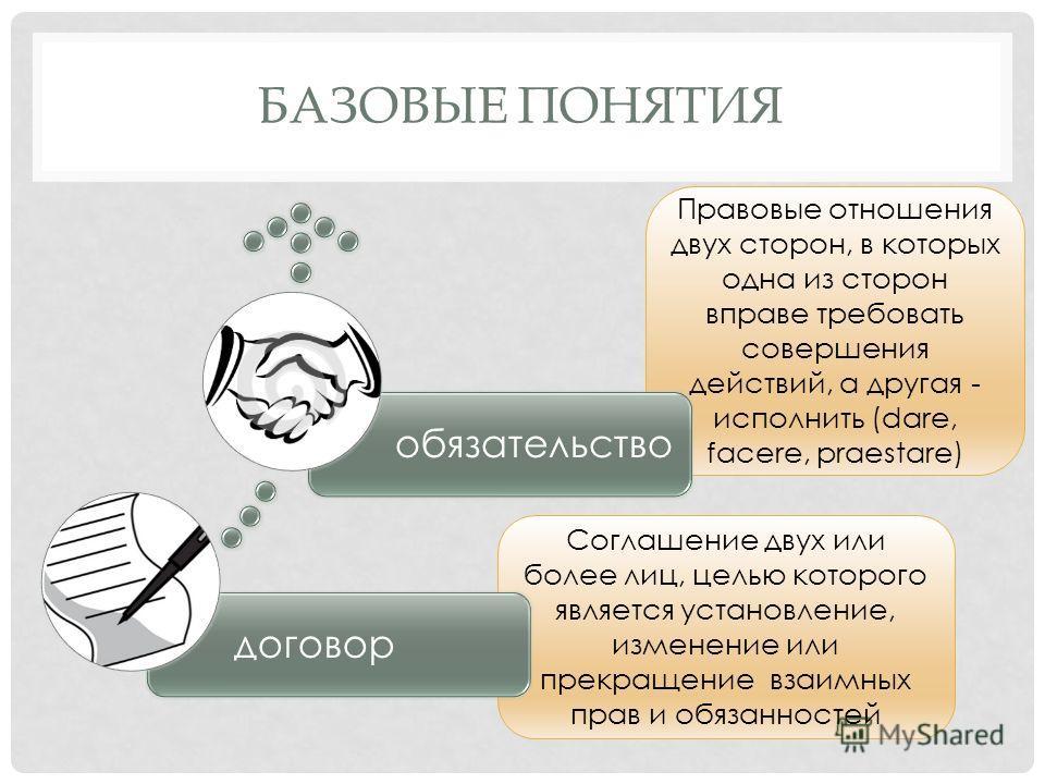 БАЗОВЫЕ ПОНЯТИЯ Правовые отношения двух сторон, в которых одна из сторон вправе требовать совершения действий, а другая - исполнить (dare, facere, praestare) Соглашение двух или более лиц, целью которого является установление, изменение или прекращен