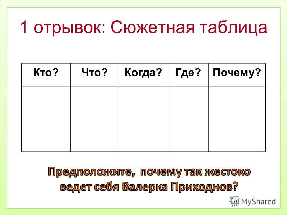 1 отрывок: Сюжетная таблица Кто?Что?Когда?Где?Почему?