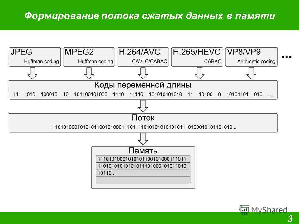 Формирование потока сжатых данных в памяти 3