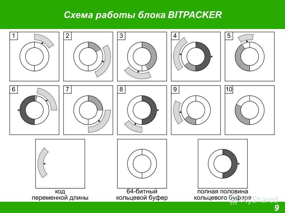 Схема работы блока BITPACKER 9