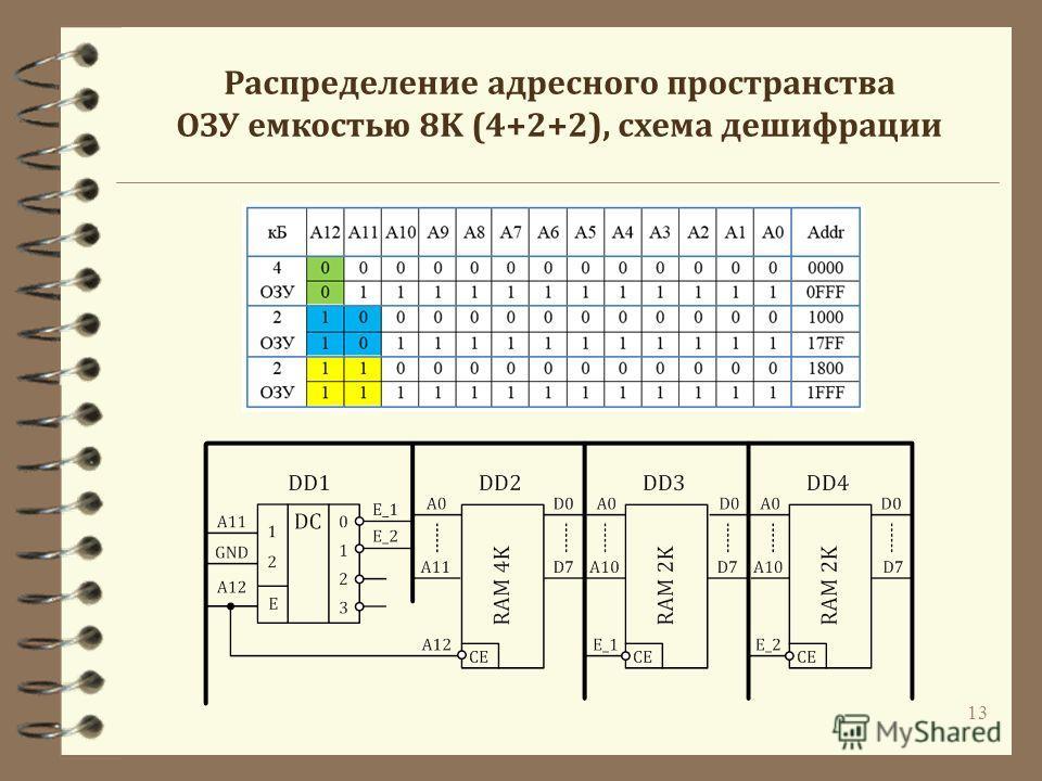 13 Распределение адресного пространства ОЗУ емкостью 8K (4+2+2), схема дешифрации