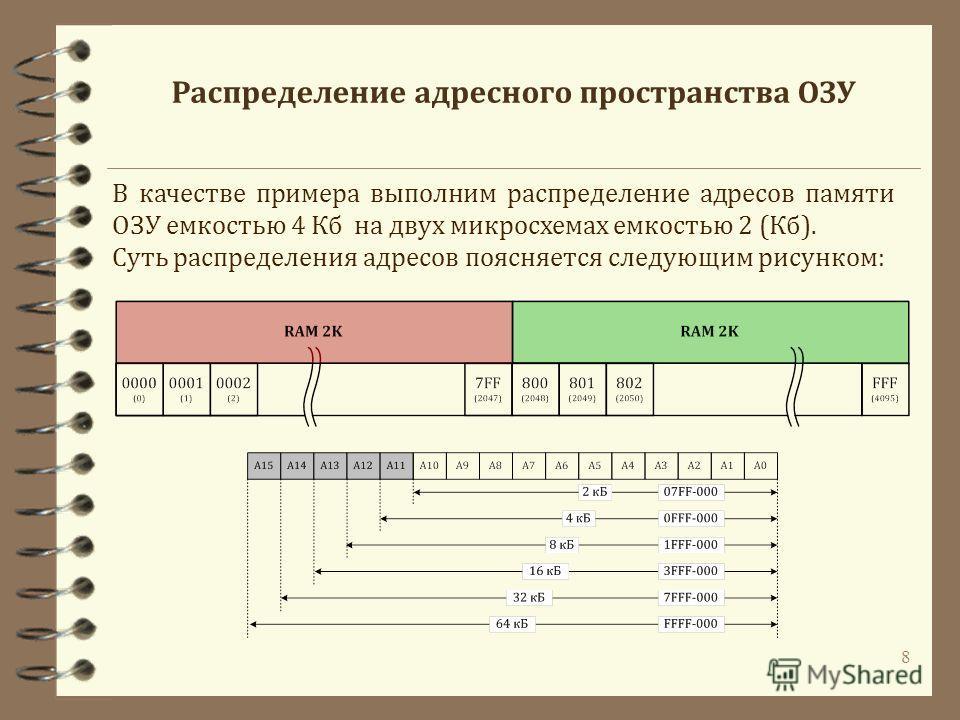 8 В качестве примера выполним распределение адресов памяти ОЗУ емкостью 4 Кб на двух микросхемах емкостью 2 (Кб). Суть распределения адресов поясняется следующим рисунком: Распределение адресного пространства ОЗУ