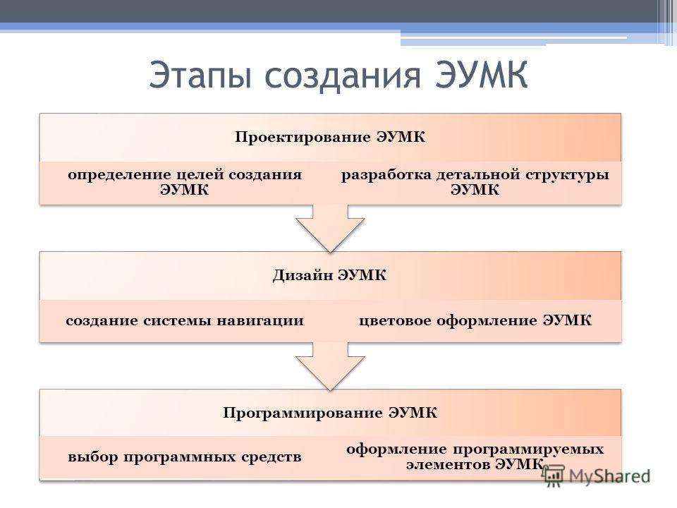 Этапы создания ЭУМК Программирование ЭУМК выбор программных средств оформление программируемых элементов ЭУМК Дизайн ЭУМК создание системы навигациицветовое оформление ЭУМК Проектирование ЭУМК определение целей создания ЭУМК разработка детальной стру