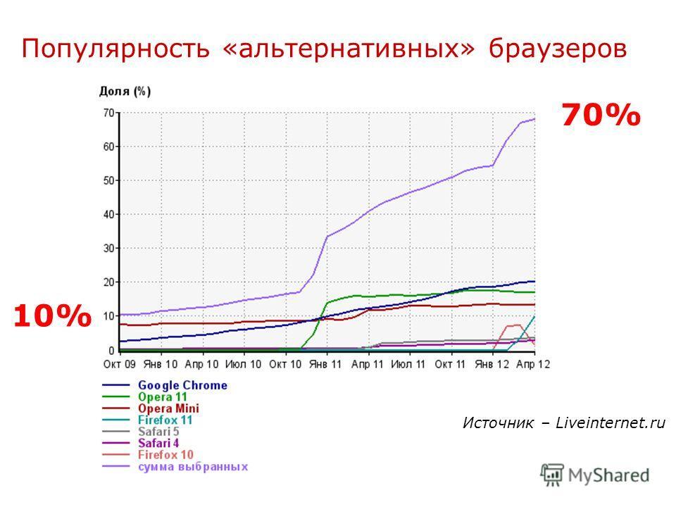 Популярность «альтернативных» браузеров 70% 10% Источник – Liveinternet.ru