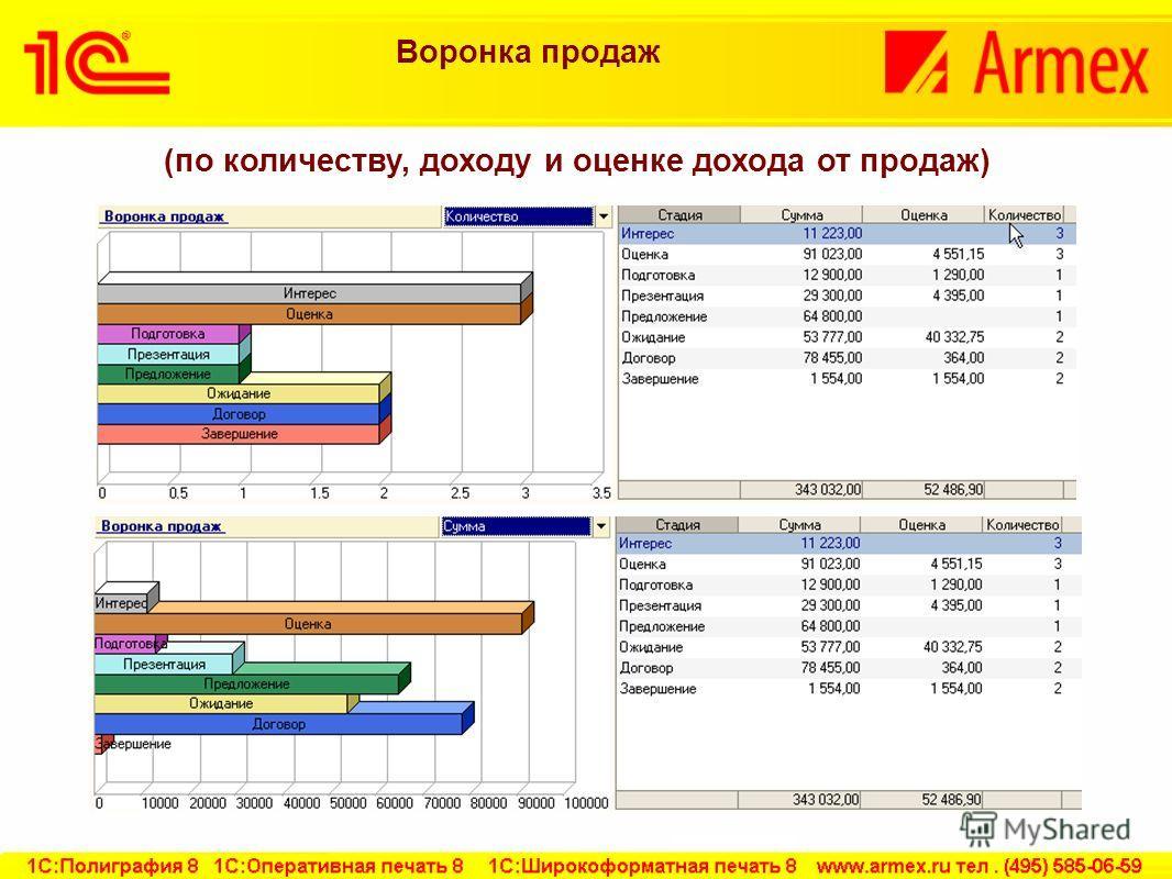Воронка продаж (по количеству, доходу и оценке дохода от продаж)