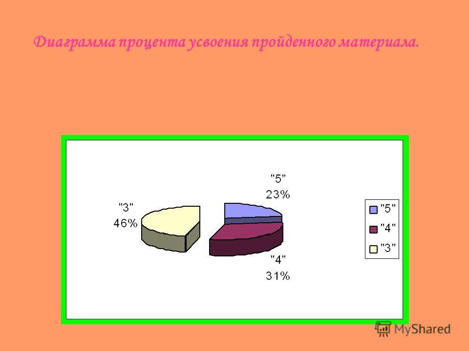Диаграмма процента усвоения пройденного материала.