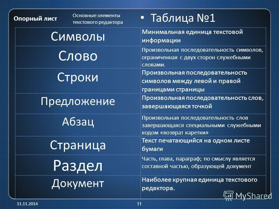 Опорный лист Таблица 1 Основные элементы текстового редактора Символы Минимальная единица текстовой информации Слово Произвольная последовательность символов, ограниченная с двух сторон служебными словами. Строки Произвольная последовательность симво