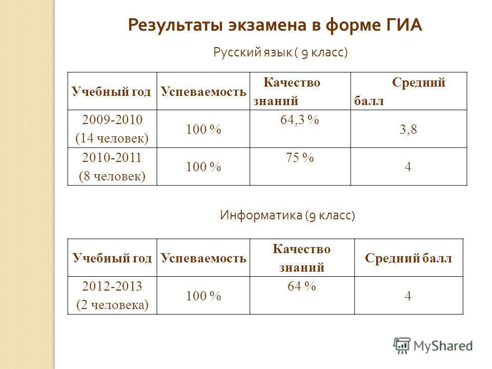 Результаты экзамена в форме ГИА Учебный год Успеваемость Качество знаний Средний балл 2009-2010 (14 человек) 100 % 64,3 % 3,8 2010-2011 (8 человек) 100 % 75 % 4 Русский язык ( 9 класс ) Информатика (9 класс ) Учебный год Успеваемость Качество знаний