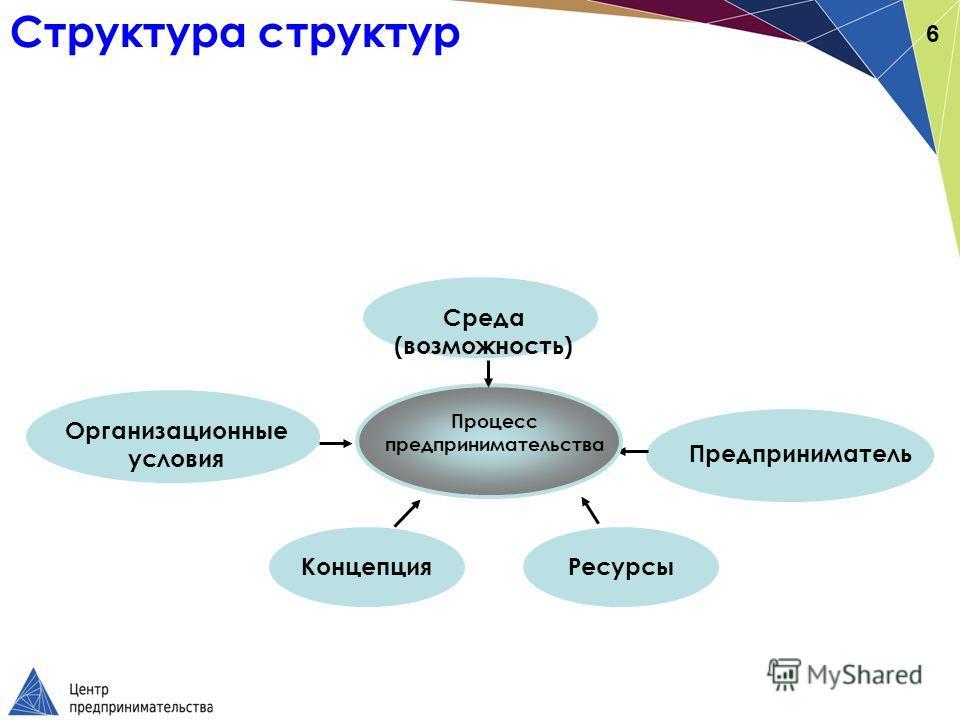 Организационные условия Предприниматель Ресурсы Концепция Процесс предпринимательства Среда (возможность) 6 Структура структур