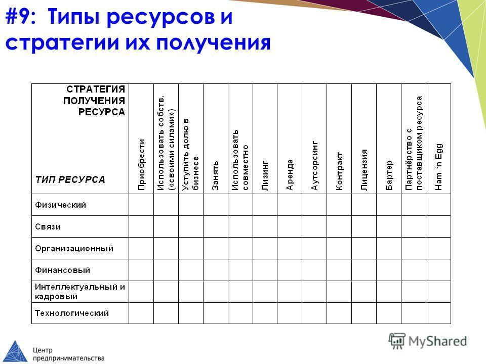 #9: Типы ресурсов и стратегии их получения