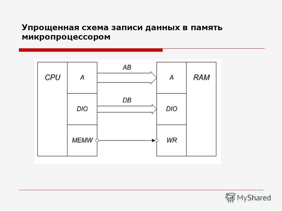 Упрощенная схема записи данных в память микропроцессором