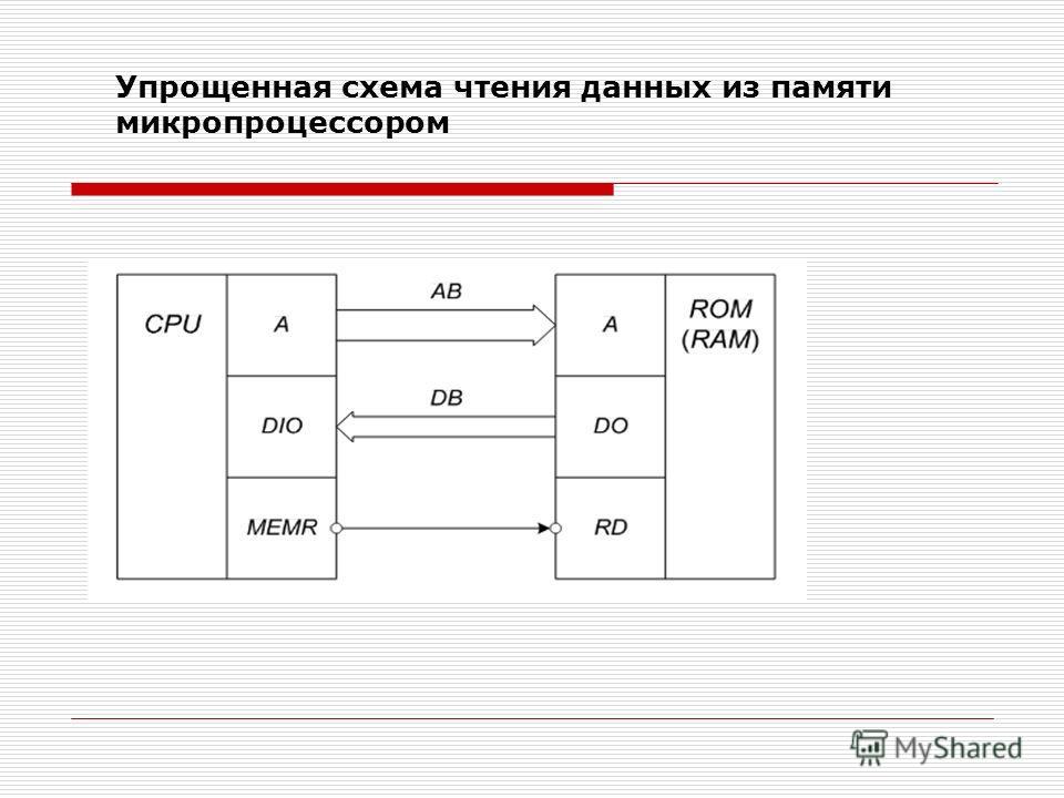 Упрощенная схема чтения данных из памяти микропроцессором