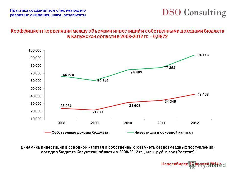 Практика создания зон опережающего развития: ожидания, шаги, результаты Новосибирск, 17 апреля 2014 г. Коэффициент корреляции между объемами инвестиций и собственными доходами бюджета в Калужской области в 2008-2012 гг. – 0,9872 Динамика инвестиций в