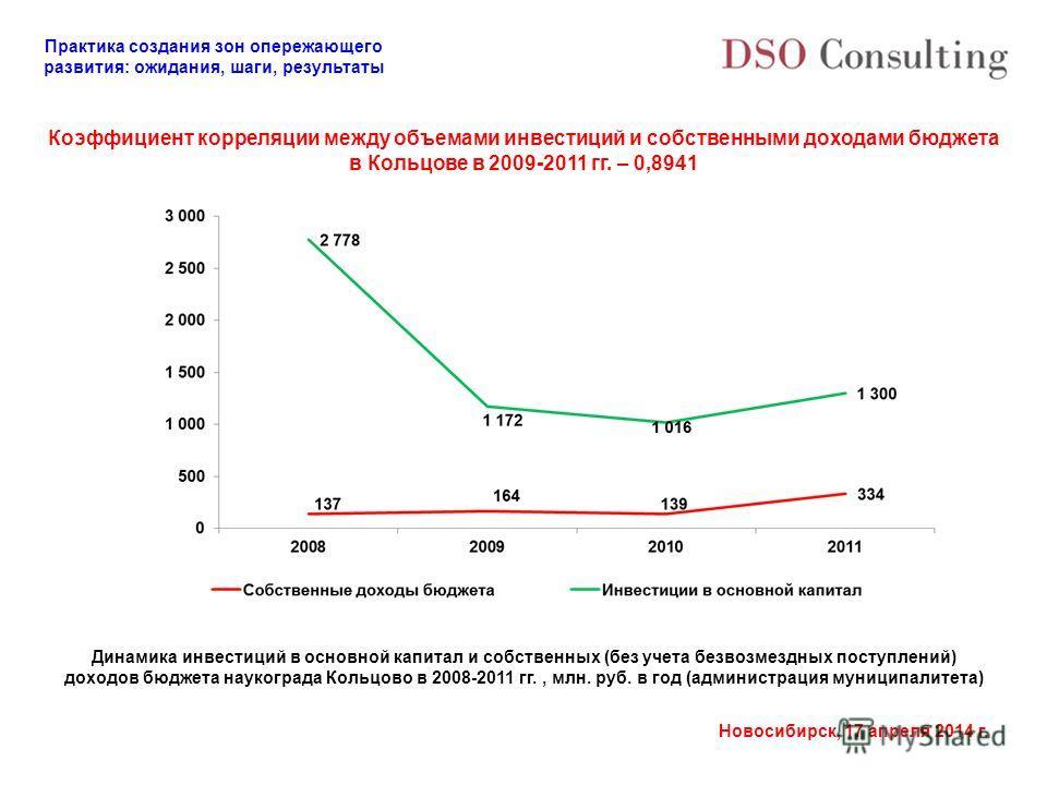 Практика создания зон опережающего развития: ожидания, шаги, результаты Новосибирск, 17 апреля 2014 г. Коэффициент корреляции между объемами инвестиций и собственными доходами бюджета в Кольцове в 2009-2011 гг. – 0,8941 Динамика инвестиций в основной