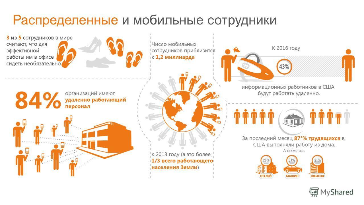 © Корпорация Microsoft, 2011 Распределенные и мобильные сотрудники
