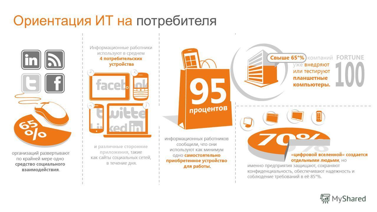 © Корпорация Microsoft, 2011 Ориентация ИТ на потребителя